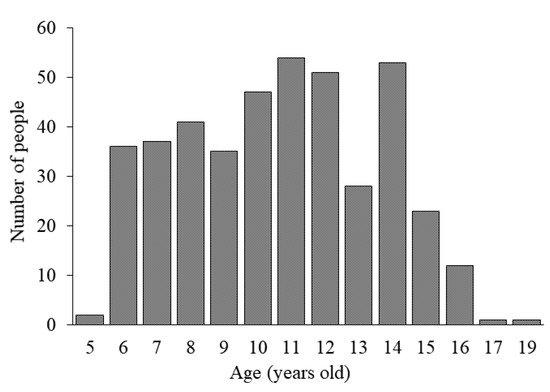 [Hida] figura 1